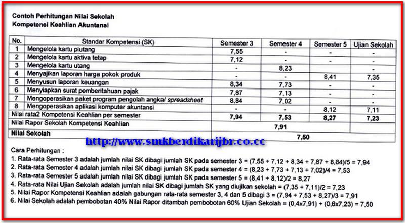 Ujian Kompetensi Kejuruan Smk 2011 Smk Berdikari Jember